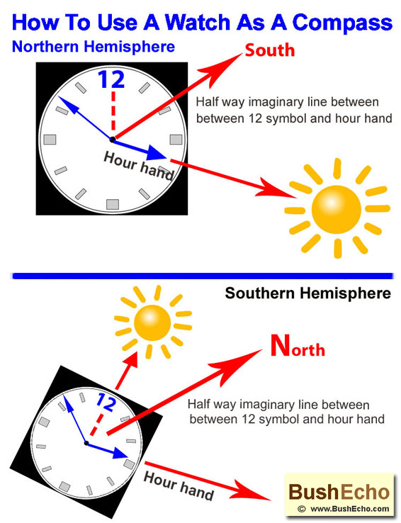 How to use a watch as a compass
